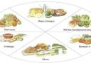 правильное питание белки жиры углеводы таблица продуктов